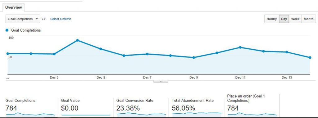 Google Analytics Report defined